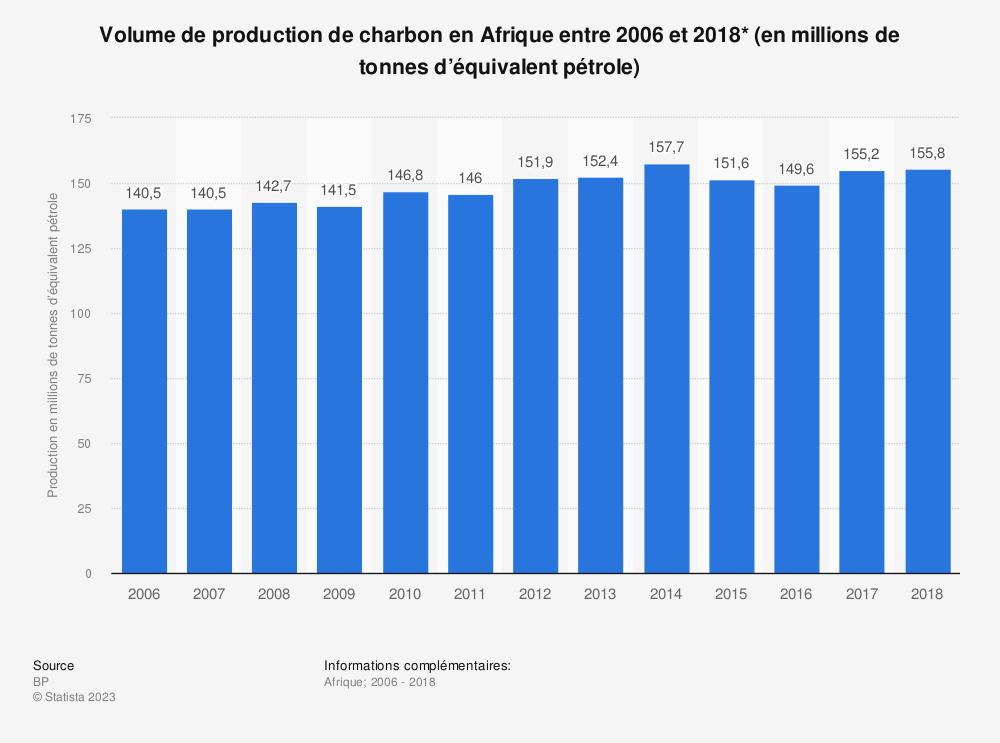 Statistique: Volume de production de charbon en Afrique entre 2006 et 2018* (en millions de tonnes d'équivalent pétrole) | Statista