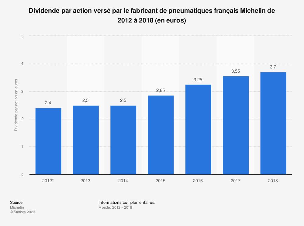 Statistique: Dividende par action versé par le fabricant de pneumatiques français Michelin de 2012 à 2018 (en euros) | Statista