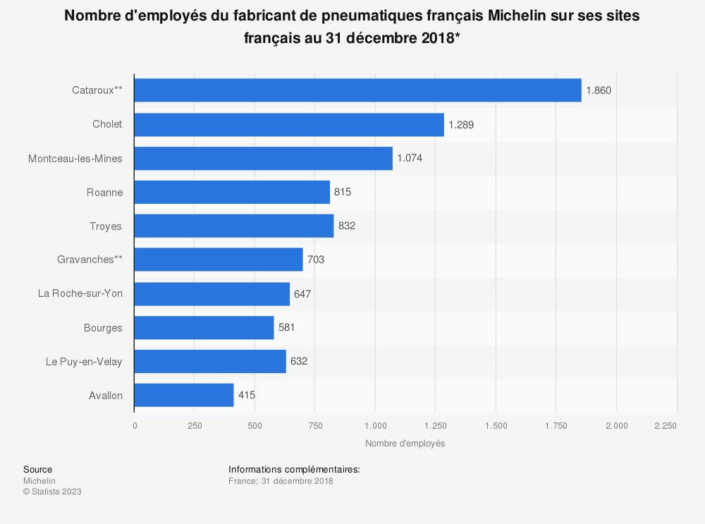 Statistique: Nombre d'employés du fabricant de pneumatiques français Michelin sur ses sites français au 31 décembre 2018* | Statista