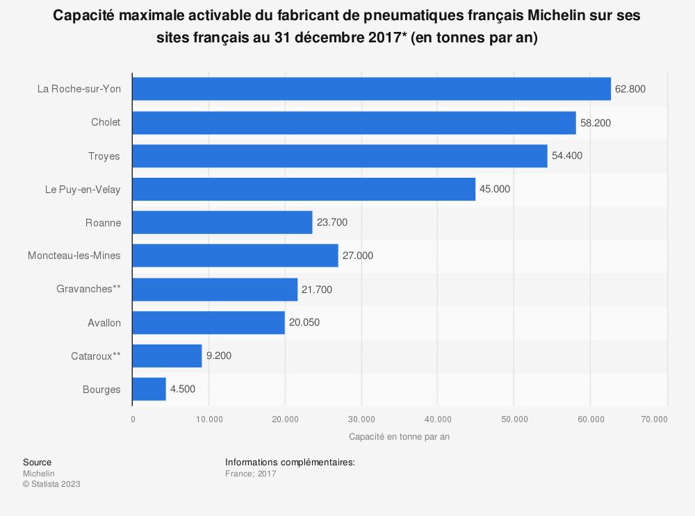 Statistique: Capacité maximale activable du fabricant de pneumatiques français Michelin sur ses sites français au 31 décembre 2017* (en tonnes par an) | Statista
