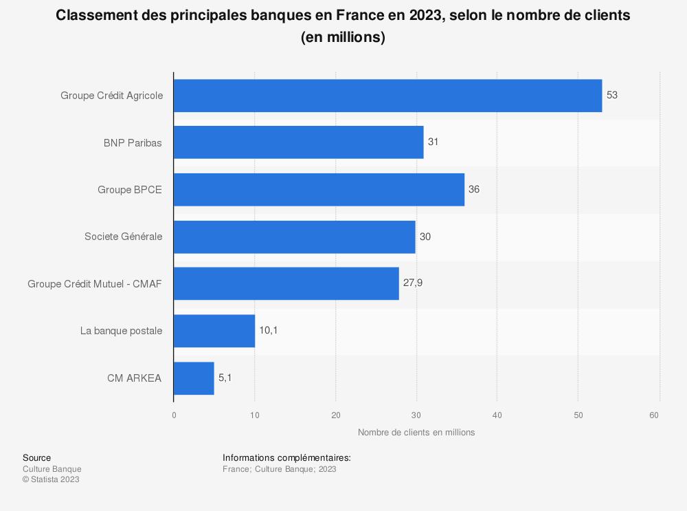 Statistique: Classement des principales banques en France en 2020, selon le nombre de clients (en millions) | Statista