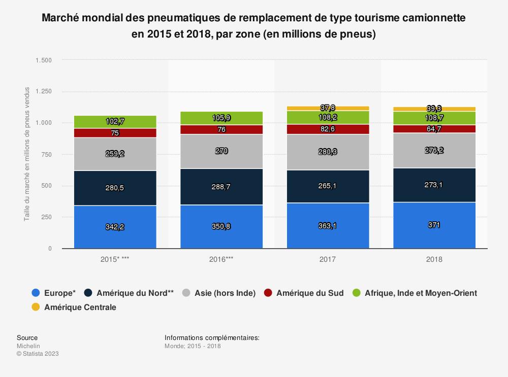 Statistique: Marché mondial des pneumatiques de remplacement de type tourisme camionnette en 2015 et 2018, par zone (en millions de pneus) | Statista