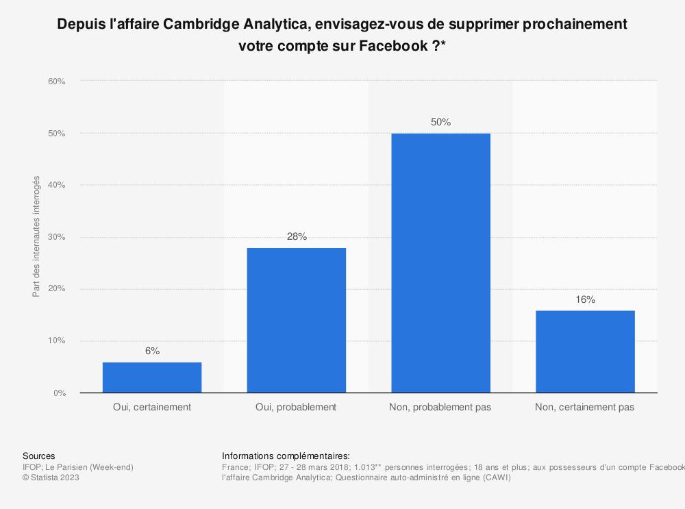 Statistique: Depuis l'affaire Cambridge Analytica, envisagez-vous de supprimer prochainement votre compte sur Facebook ?* | Statista