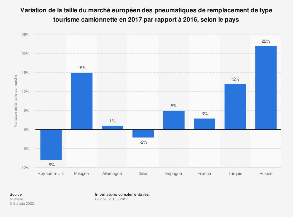 Statistique: Variation de la taille du marché européen des pneumatiques de remplacement de type tourisme camionnette en 2017 par rapport à 2016, selon le pays  | Statista