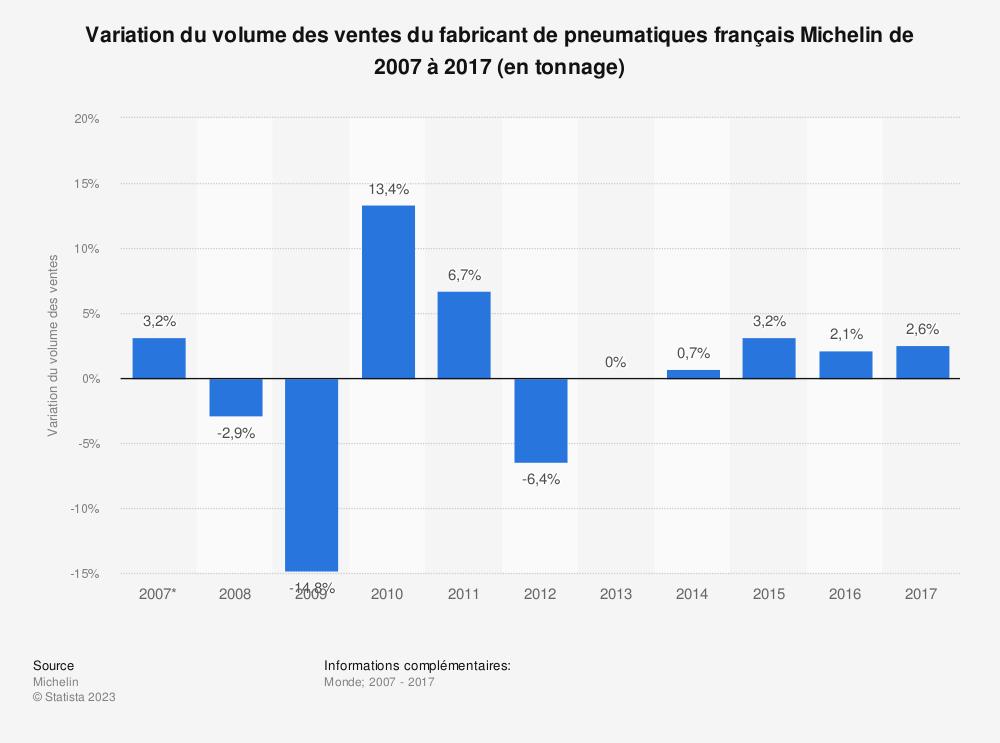 Statistique: Variation du volume des ventes du fabricant de pneumatiques français Michelin de 2007 à 2017 (en tonnage) | Statista