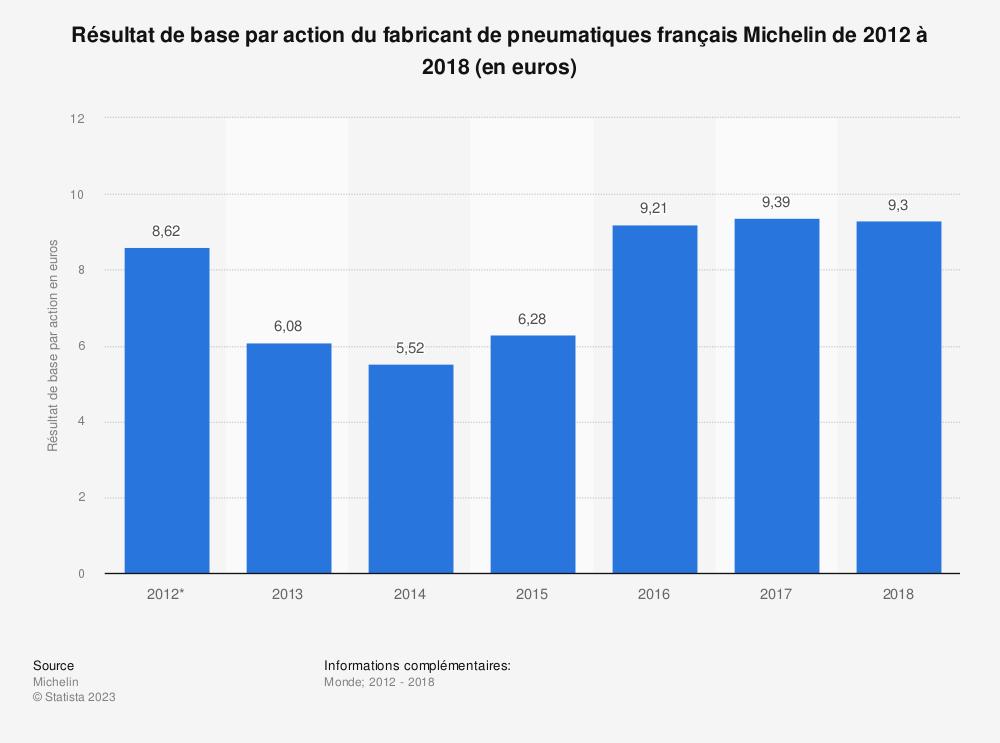 Statistique: Résultat de base par action du fabricant de pneumatiques français Michelin de 2012 à 2018 (en euros) | Statista