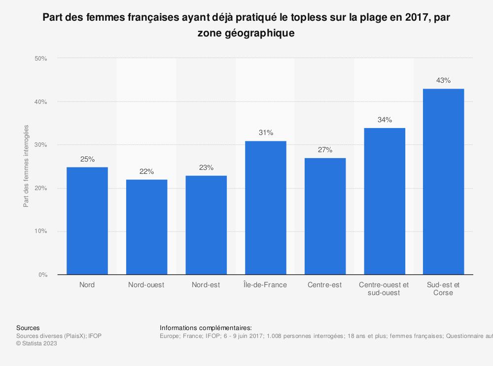 Statistique: Part des femmes françaises ayant déjà pratiqué le topless sur la plage en 2017, par zone géographique | Statista