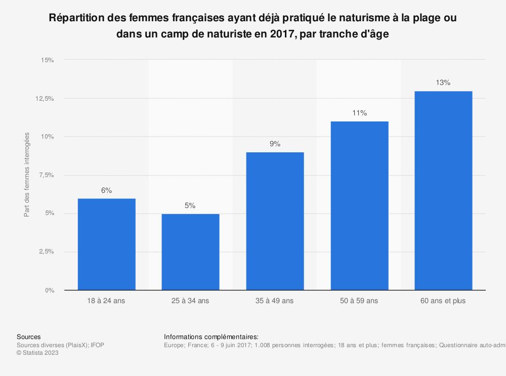 Statistique: Répartition des femmes françaises ayant déjà pratiqué le naturisme à la plage ou dans un camp de naturiste en 2017, par tranche d'âge | Statista