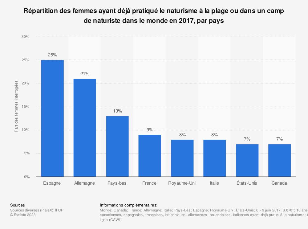 Statistique: Répartition des femmes ayant déjà pratiqué le naturisme à la plage ou dans un camp de naturiste dans le monde en 2017, par pays | Statista