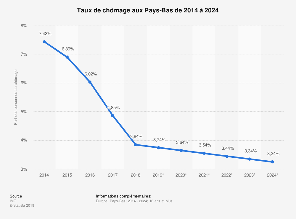 Statistique: Taux de chômage aux Pays-Bas de 2014 à 2024 | Statista