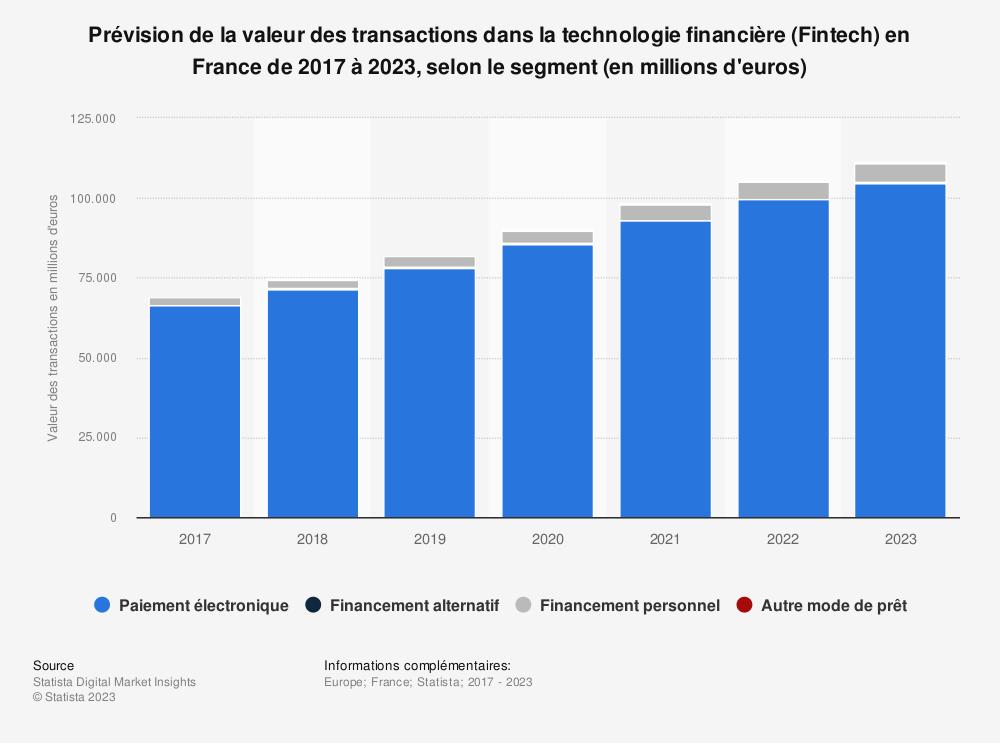 Statistique: Prévision de la valeur des transactions dans la technologie financière (Fintech) en France de 2017 à 2023, selon le segment (en millions d'euros) | Statista