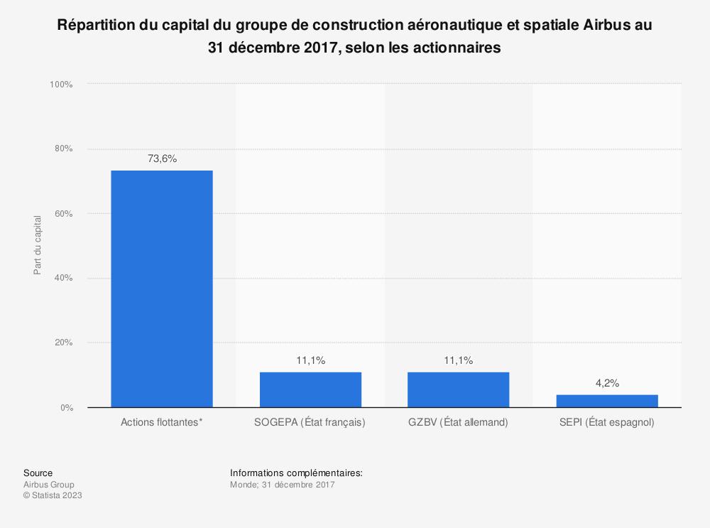 Statistique: Répartition du capital du groupe de construction aéronautique et spatiale Airbus au 31 décembre 2017, selon les actionnaires | Statista