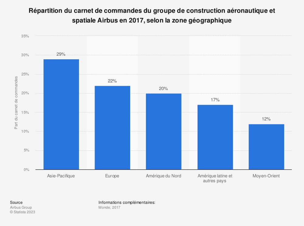 Statistique: Répartition du carnet de commandes du groupe de construction aéronautique et spatiale Airbus en 2017, selon la zone géographique | Statista