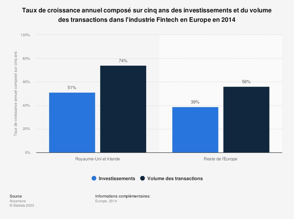 Statistique: Taux de croissance annuel composé sur cinq ans des investissements et du volume des transactions dans l'industrie Fintech en Europe en 2014 | Statista