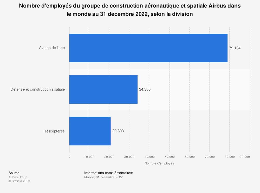 Statistique: Nombre d'employés du groupe de construction aéronautique et spatiale Airbus dans le monde au 31 décembre 2019, selon la division | Statista