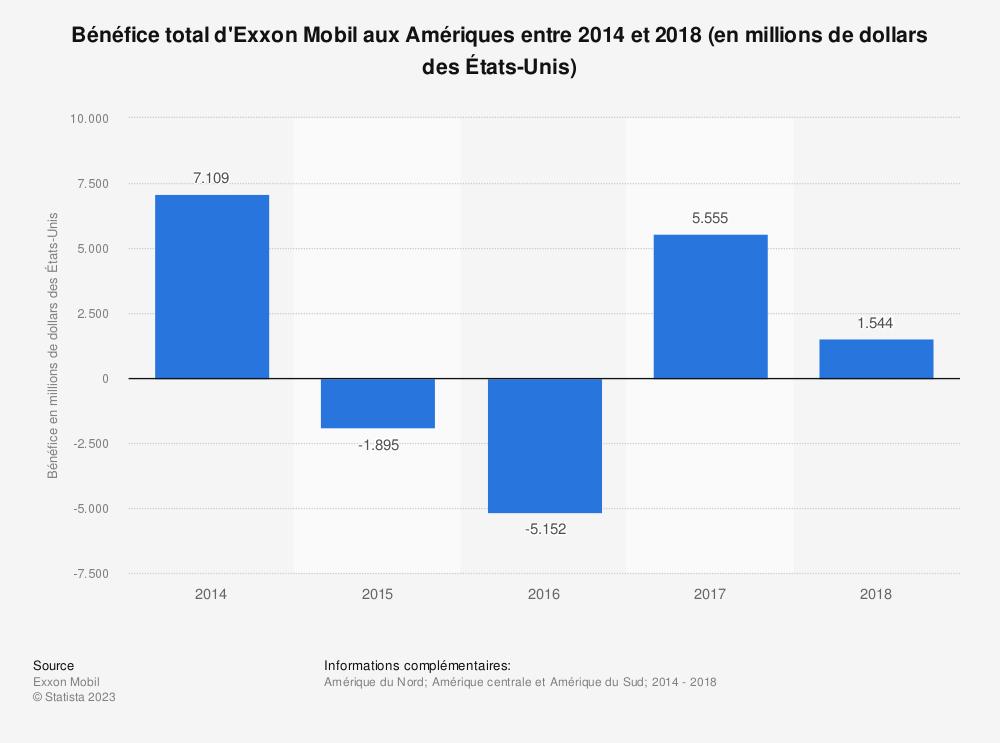 Statistique: Bénéfice total d'Exxon Mobil aux Amériques entre 2014 et 2018 (en millions de dollars des États-Unis) | Statista