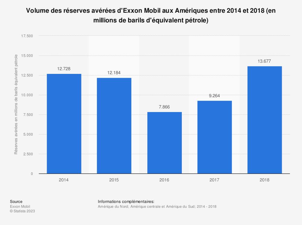Statistique: Volume des réserves avérées d'Exxon Mobil aux Amériques entre 2014 et 2018 (en millions de barils d'équivalent pétrole) | Statista