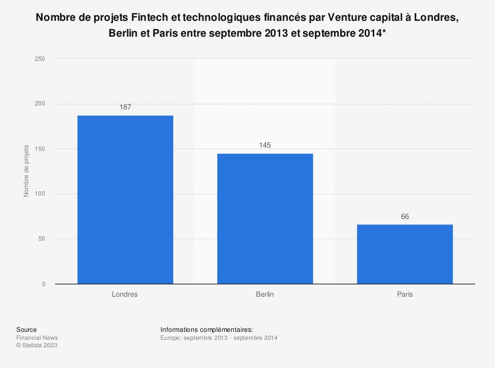 Statistique: Nombre de projets Fintech et technologiques financés par Venture capital à Londres, Berlin et Paris entre septembre 2013 et septembre 2014* | Statista