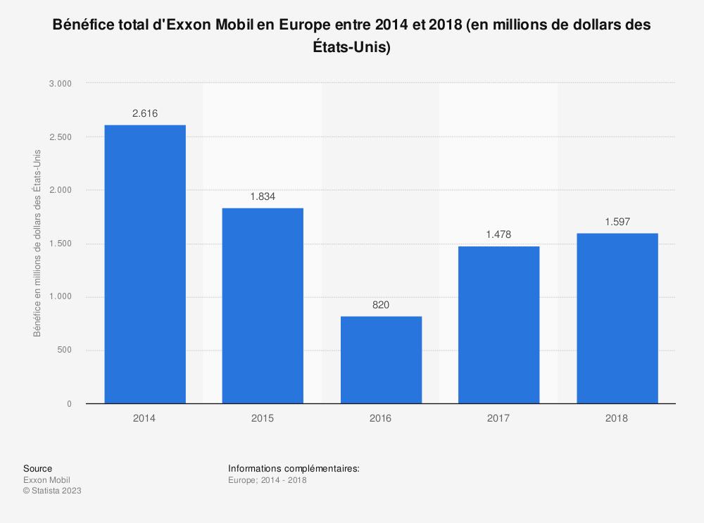 Statistique: Bénéfice total d'Exxon Mobil en Europe entre 2014 et 2018 (en millions de dollars des États-Unis) | Statista