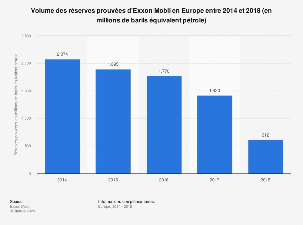 Statistique: Volume des réserves prouvées d'Exxon Mobil en Europe entre 2014 et 2018 (en millions de barils équivalent pétrole) | Statista