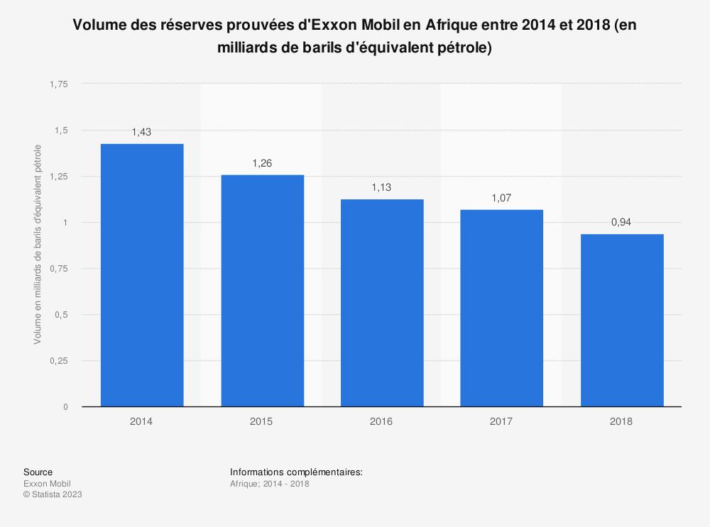 Statistique: Volume des réserves prouvées d'Exxon Mobil en Afrique entre 2014 et 2018 (en milliards de barils d'équivalent pétrole) | Statista