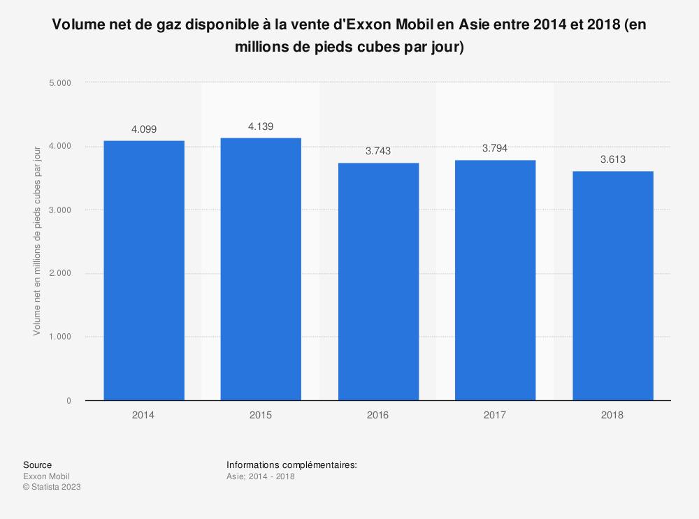Statistique: Volume net de gaz disponible à la vente d'Exxon Mobil en Asie entre 2014 et 2018 (en millions de pieds cubes par jour) | Statista