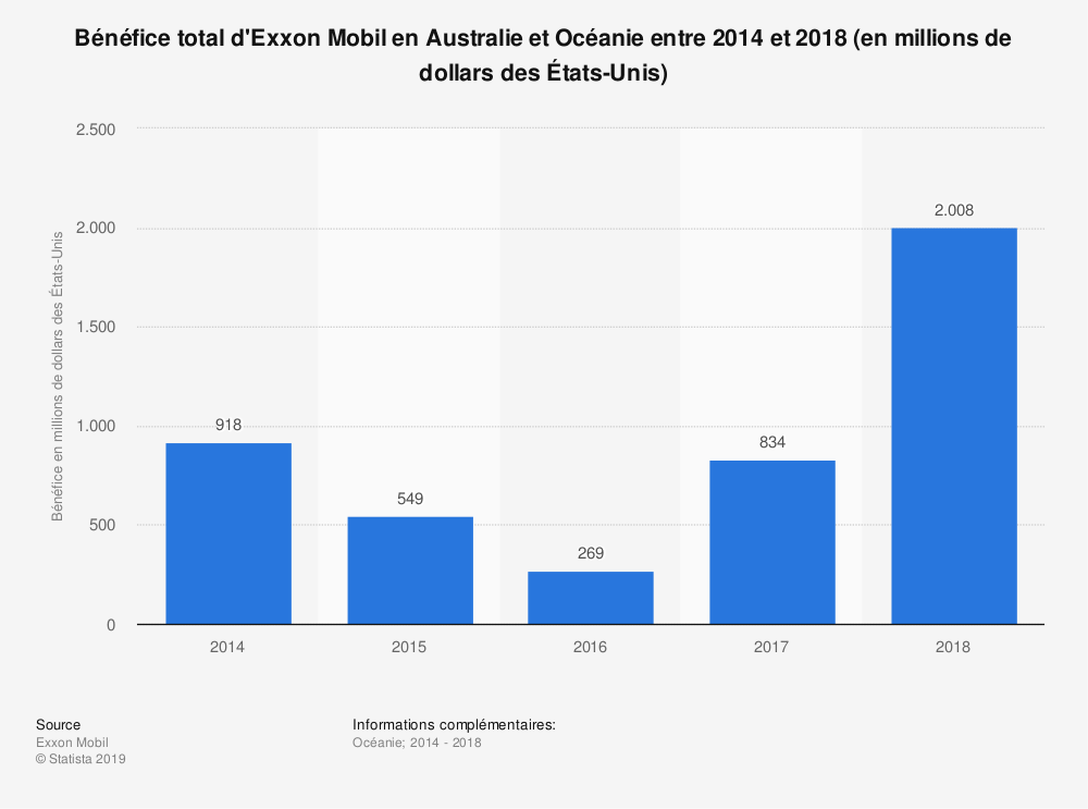 Statistique: Bénéfice total d'Exxon Mobil en Australie et Océanie entre 2014 et 2018 (en millions de dollars des États-Unis) | Statista