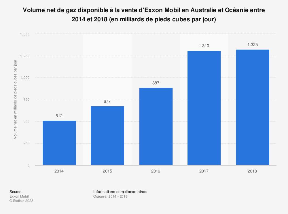 Statistique: Volume net de gaz disponible à la vente d'Exxon Mobil en Australie et Océanie entre 2014 et 2018 (en milliards de pieds cubes par jour) | Statista