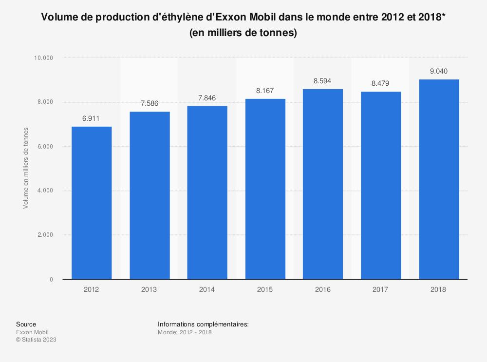 Statistique: Volume de production d'éthylène d'Exxon Mobil dans le monde entre 2012 et 2018* (en milliers de tonnes) | Statista