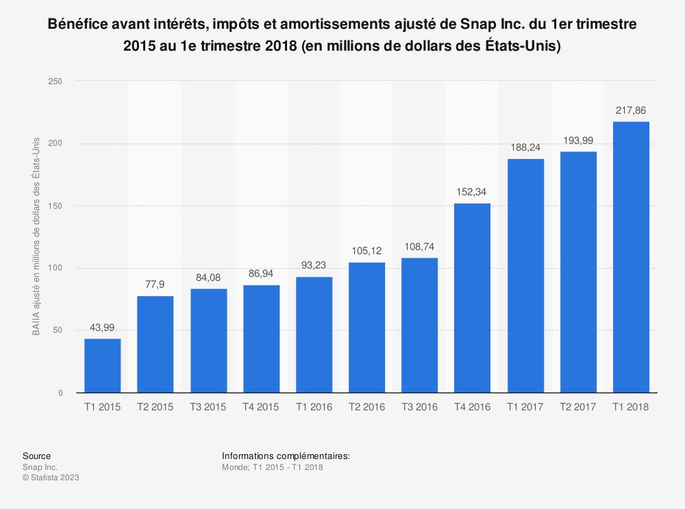 Statistique: Bénéfice avant intérêts, impôts et amortissements ajusté de Snap Inc. du 1er trimestre 2015 au 1e trimestre 2018 (en millions de dollars des États-Unis) | Statista