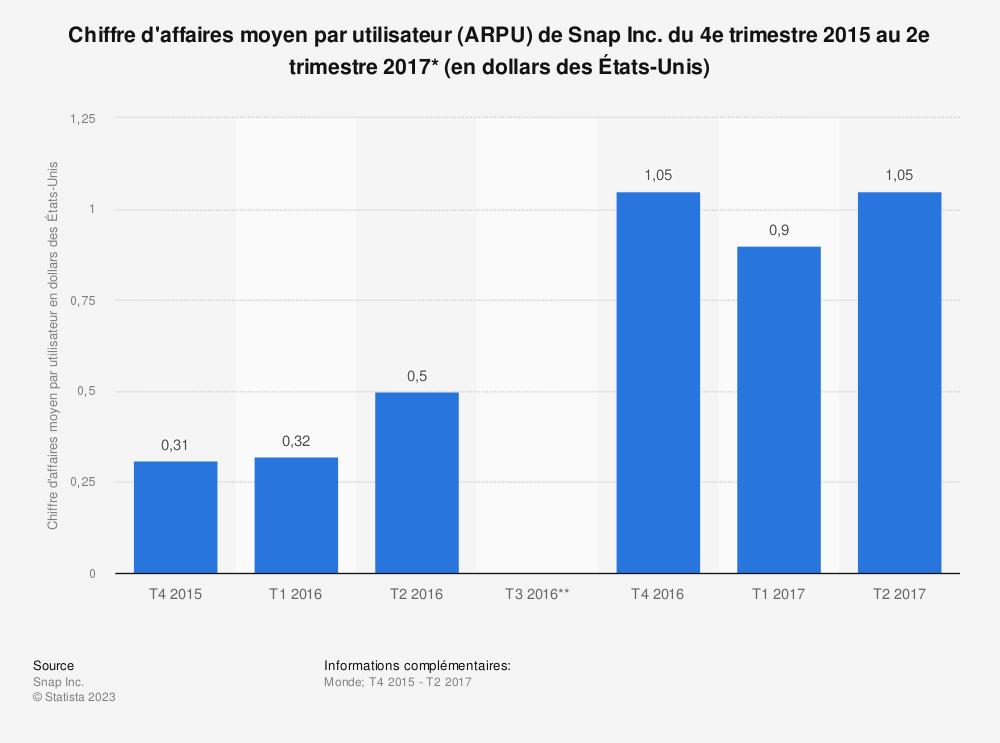 Statistique: Chiffre d'affaires moyen par utilisateur (ARPU) de Snap Inc. du 4e trimestre 2015 au 2e trimestre 2017* (en dollars des États-Unis) | Statista