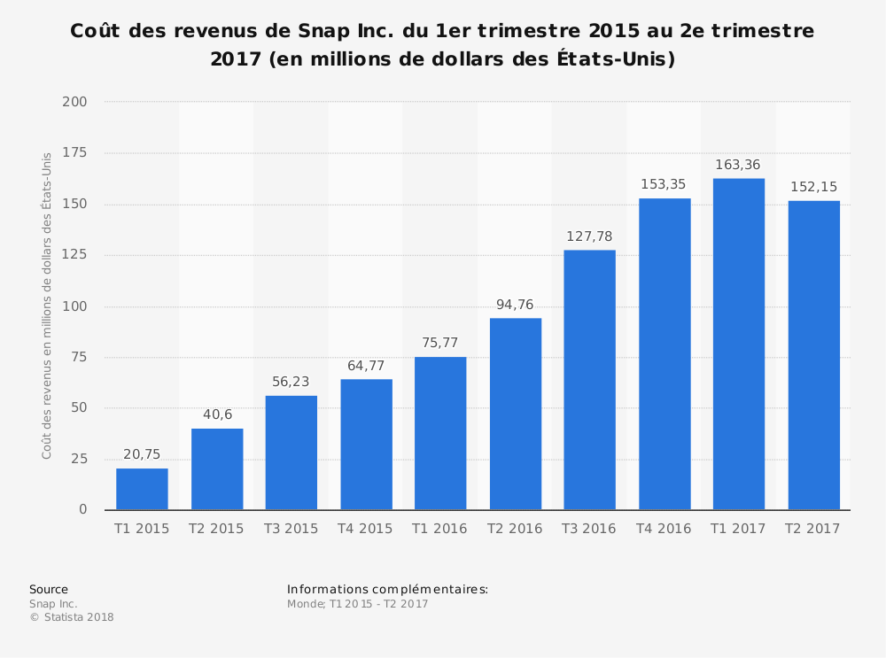 Statistique: Coût des revenus de Snap Inc. du 1er trimestre 2015 au 2e trimestre 2017 (en millions de dollars des États-Unis) | Statista