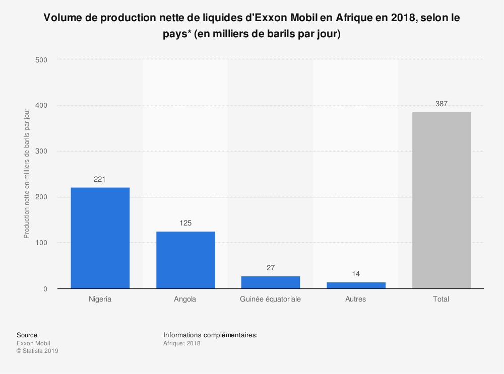 Statistique: Volume de production nette de liquides d'Exxon Mobil en Afrique en 2018, selon le pays* (en milliers de barils par jour) | Statista
