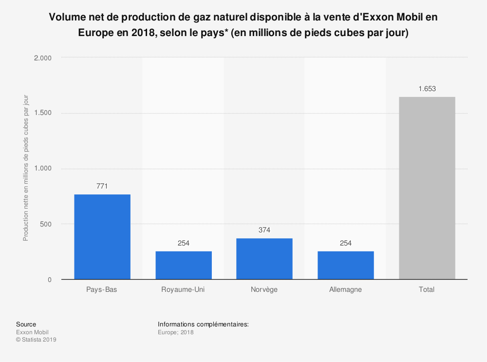 Statistique: Volume net de production de gaz naturel disponible à la vente d'Exxon Mobil en Europe en 2018, selon le pays* (en millions de pieds cubes par jour) | Statista