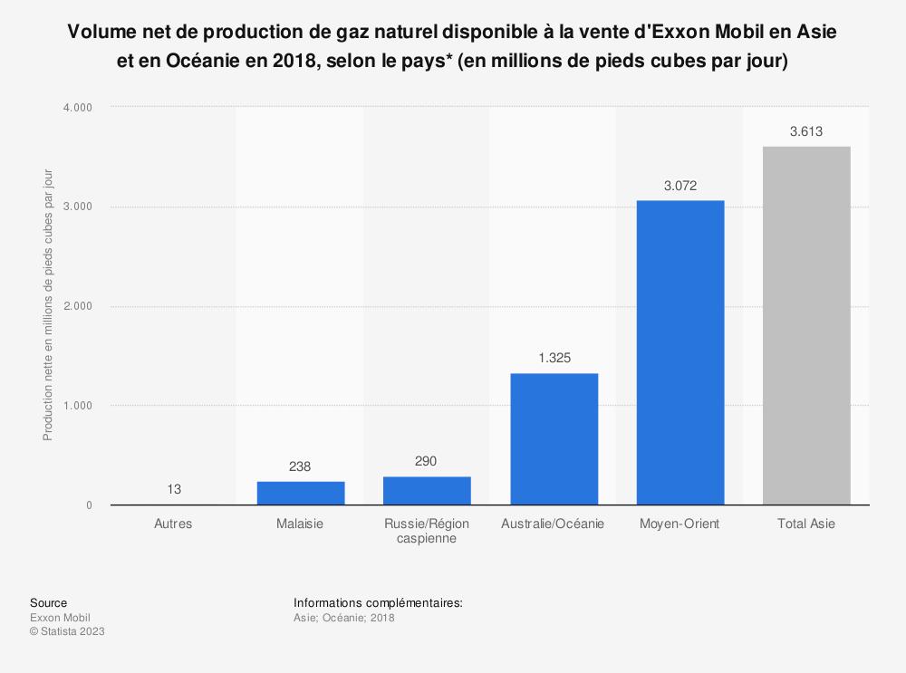 Statistique: Volume net de production de gaz naturel disponible à la vente d'Exxon Mobil en Asie et en Océanie en 2018, selon le pays* (en millions de pieds cubes par jour) | Statista