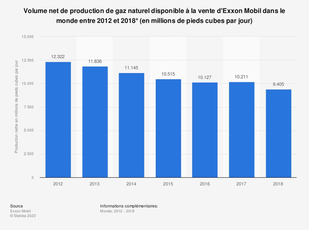 Statistique: Volume net de production de gaz naturel disponible à la vente d'Exxon Mobil dans le monde entre 2012 et 2018* (en millions de pieds cubes par jour) | Statista