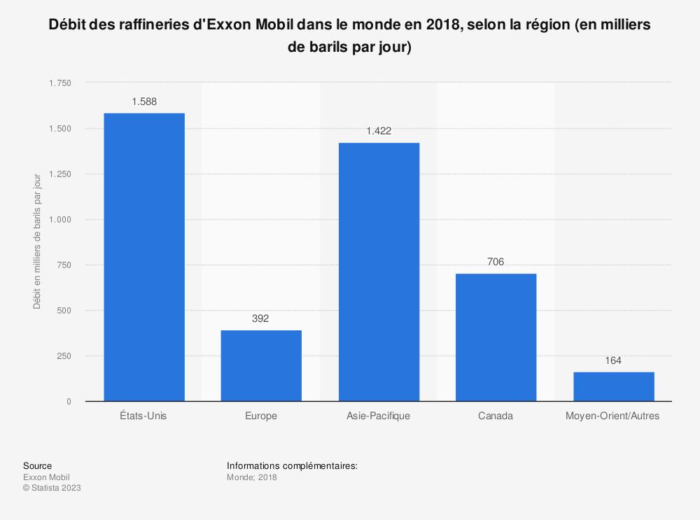 Statistique: Débit des raffineries d'Exxon Mobil dans le monde en 2018, selon la région (en milliers de barils par jour) | Statista