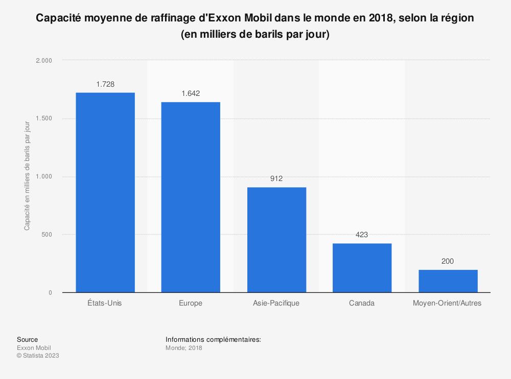 Statistique: Capacité moyenne de raffinage d'Exxon Mobil dans le monde en 2018, selon la région (en milliers de barils par jour) | Statista