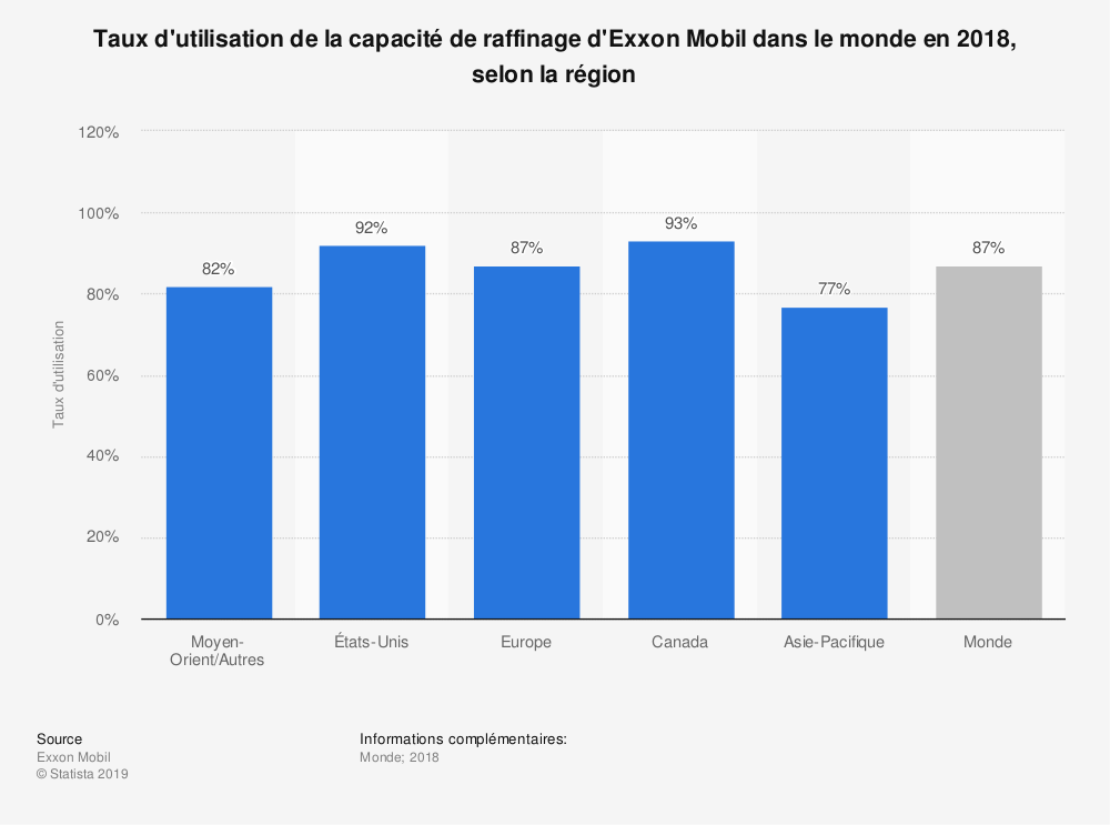 Statistique: Taux d'utilisation de la capacité de raffinage d'Exxon Mobil dans le monde en 2018, selon la région | Statista