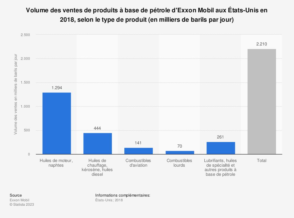 Statistique: Volume des ventes de produits à base de pétrole d'Exxon Mobil aux États-Unis en 2018, selon le type de produit (en milliers de barils par jour) | Statista