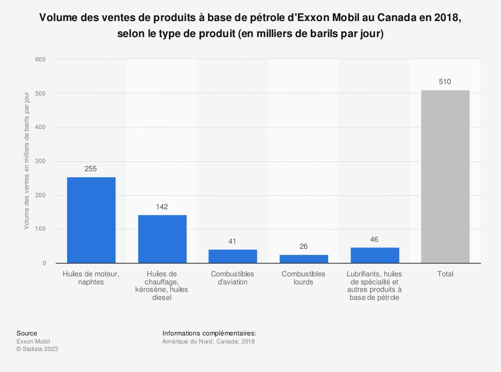 Statistique: Volume des ventes de produits à base de pétrole d'Exxon Mobil au Canada en 2018, selon le type de produit (en milliers de barils par jour) | Statista