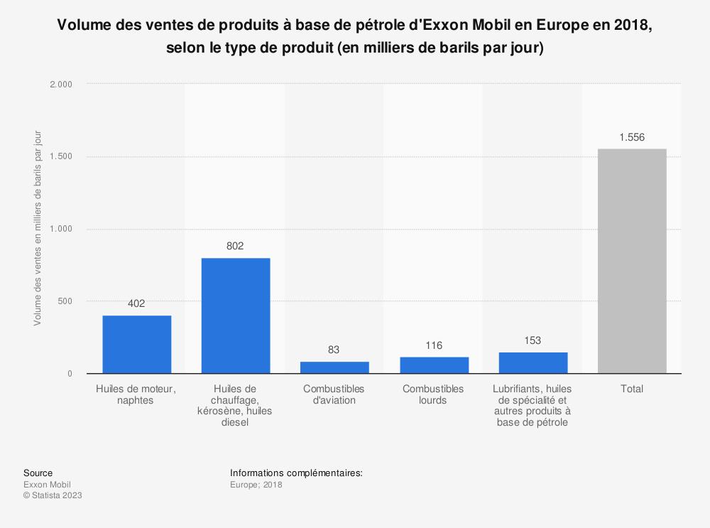 Statistique: Volume des ventes de produits à base de pétrole d'Exxon Mobil en Europe en 2018, selon le type de produit (en milliers de barils par jour) | Statista