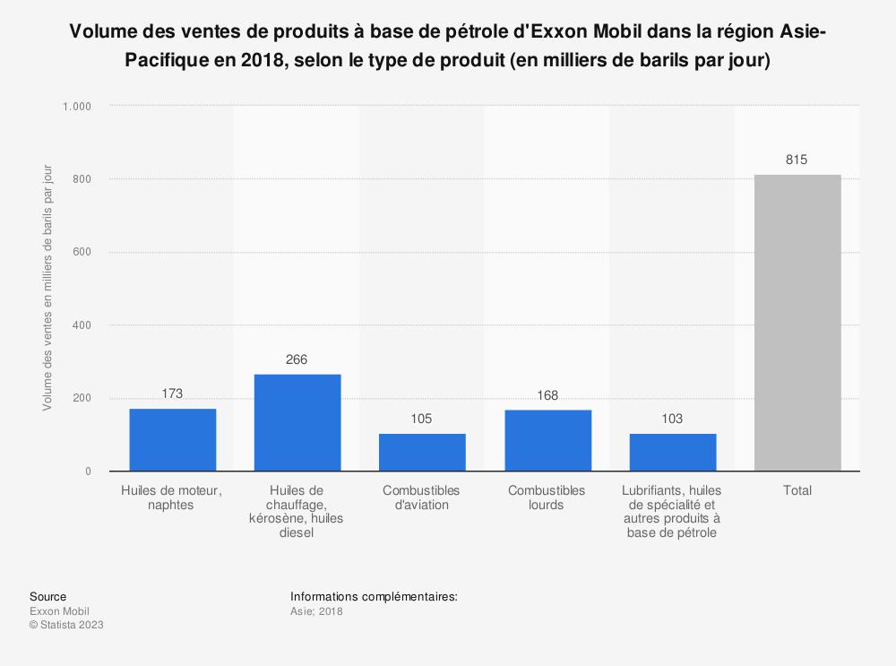 Statistique: Volume des ventes de produits à base de pétrole d'Exxon Mobil dans la région Asie-Pacifique en 2018, selon le type de produit (en milliers de barils par jour) | Statista