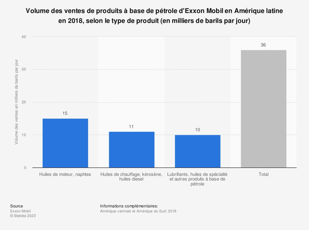 Statistique: Volume des ventes de produits à base de pétrole d'Exxon Mobil en Amérique latine en 2018, selon le type de produit (en milliers de barils par jour) | Statista