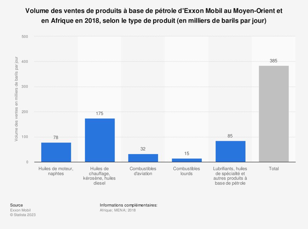 Statistique: Volume des ventes de produits à base de pétrole d'Exxon Mobil au Moyen-Orient et en Afrique en 2018, selon le type de produit (en milliers de barils par jour) | Statista