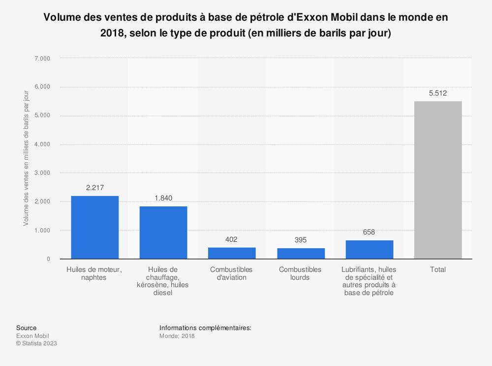 Statistique: Volume des ventes de produits à base de pétrole d'Exxon Mobil dans le monde en 2018, selon le type de produit (en milliers de barils par jour) | Statista