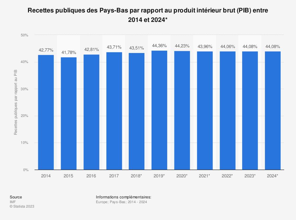 Statistique: Recettes publiques des Pays-Bas par rapport au produit intérieur brut (PIB) entre 2014 et 2024* | Statista