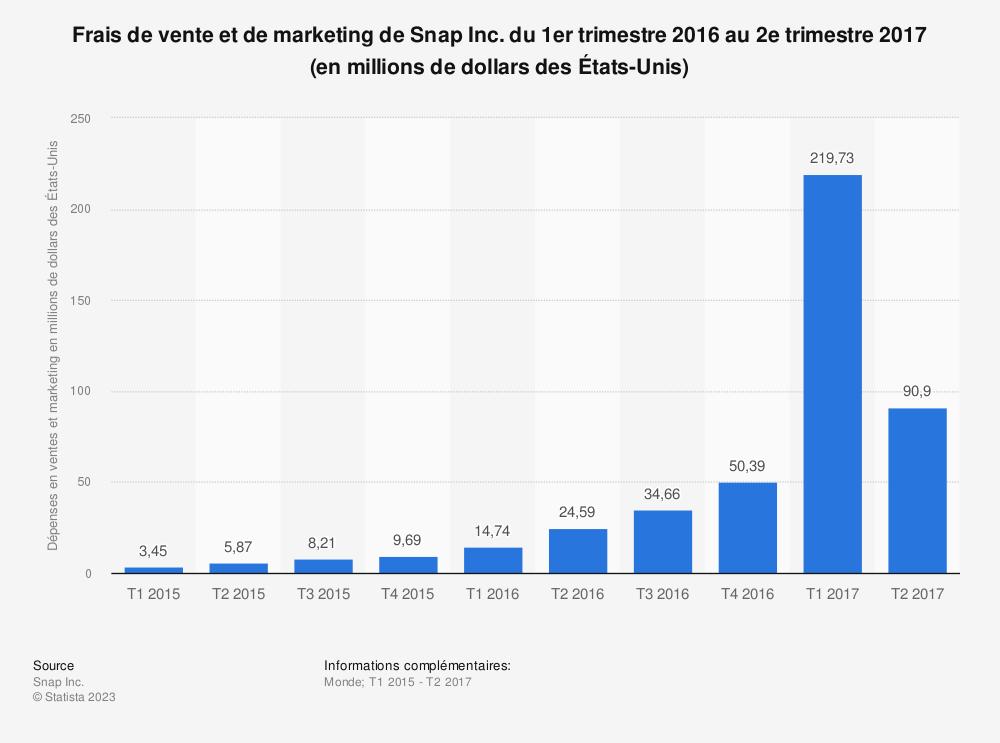 Statistique: Frais de vente et de marketing de Snap Inc. du 1er trimestre 2016 au 2e trimestre 2017 (en millions de dollars des États-Unis) | Statista