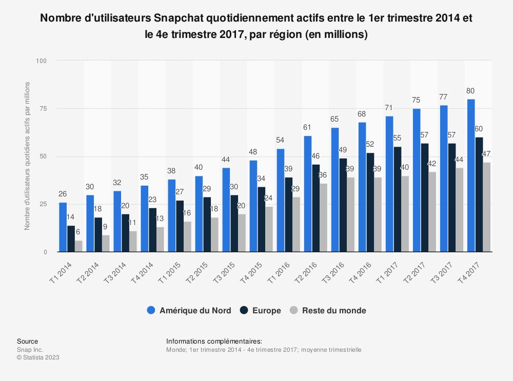 Statistique: Nombre d'utilisateurs Snapchat quotidiennement actifs entre le 1er trimestre 2014 et le 4e trimestre 2017, par région (en millions) | Statista