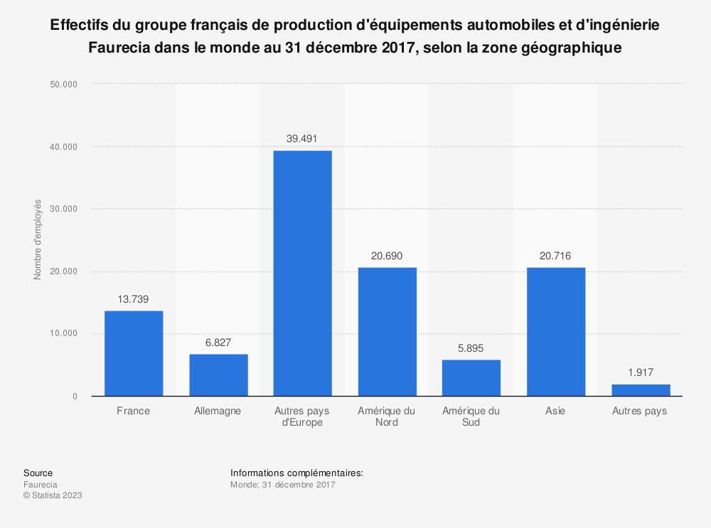 Statistique: Effectifs du groupe français de production d'équipements automobiles et d'ingénierie Faurecia dans le monde au 31 décembre 2017, selon la zone géographique  | Statista